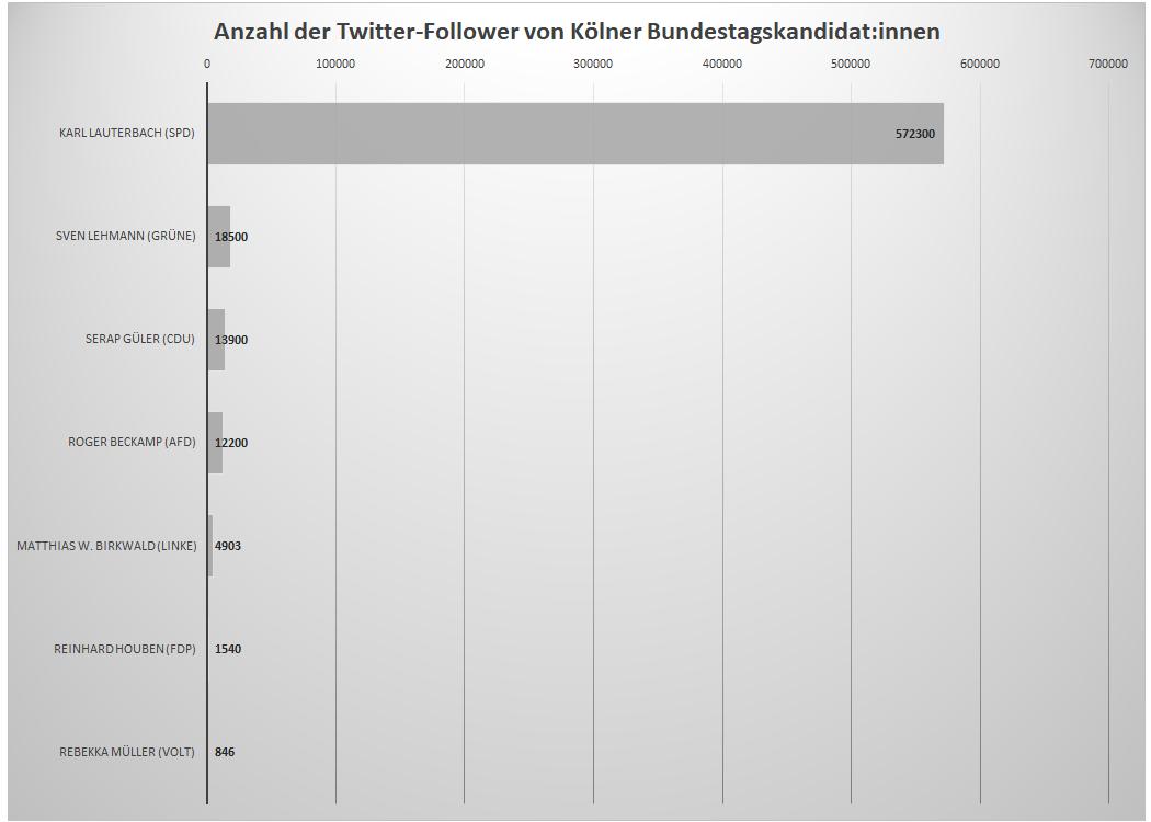 Follower-Anzahl der Twitter-Profile von sieben Kölner Bundestagskandidat:innen. Zahlenquelle: Twitter im August 2021.